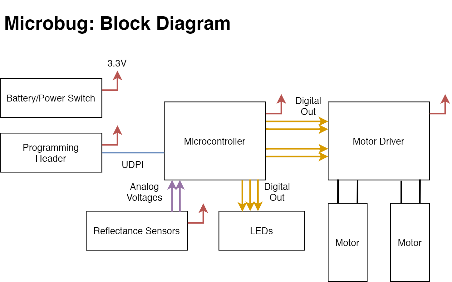 microbug block diagram